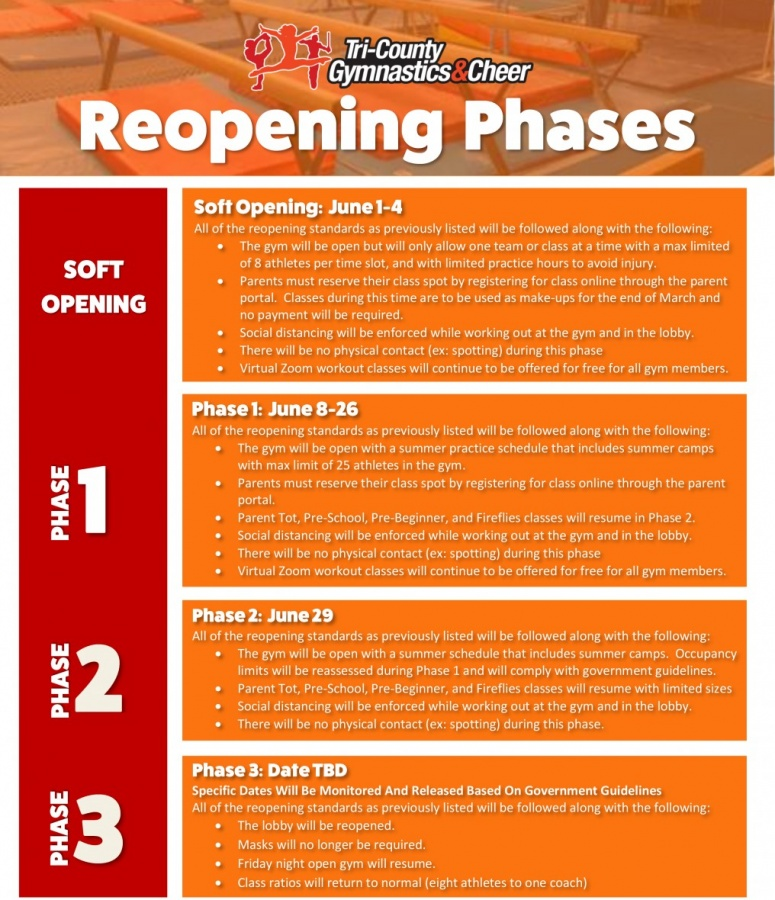 Reopening Phases for website